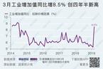 3月工业增速跃升3.2个百分点 原因何在?