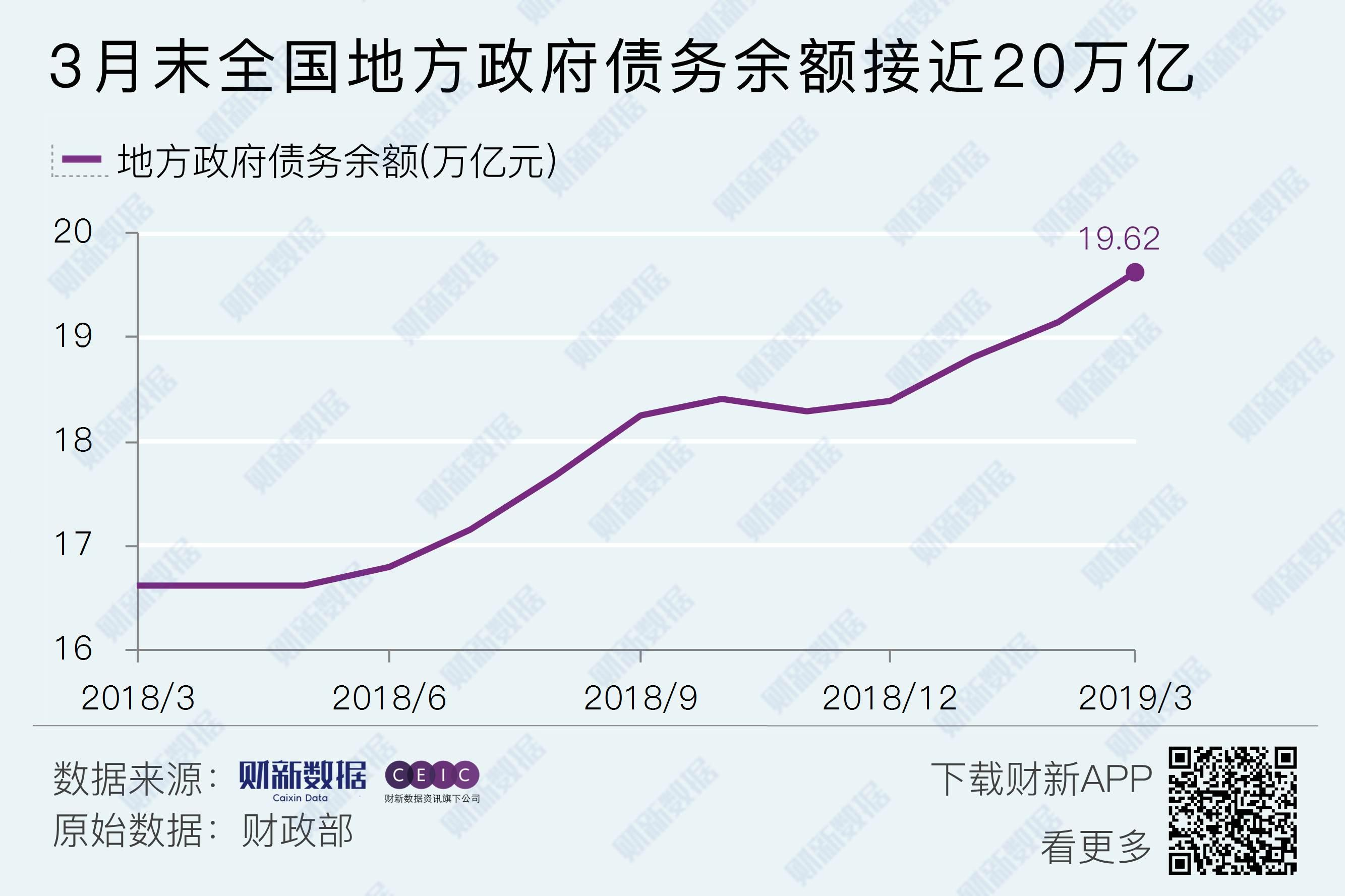 3月末全国地方政府债务余额接近20万亿