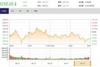 今日收盘:台湾概念股领涨 沪指弱势震荡跌0.40%