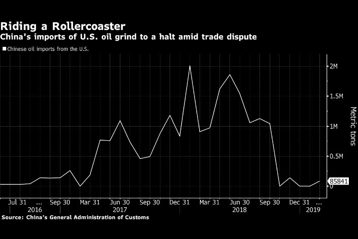 U S  Oil Flowing Freely to China Again On Trade War Optimism