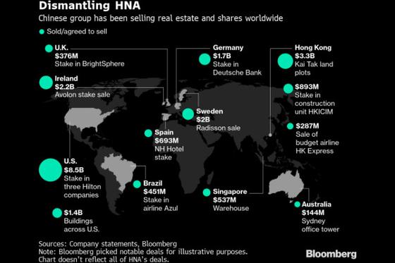 HNA's $25 Billion Fire Sale Fails To Ease Crisis