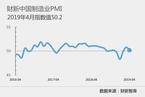 4月财新中国制造业PMI降至50.2 扩张放缓