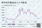 今日收盘:农业板块午后发力 沪指震荡下跌1.48%