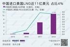 中国对美液化天然气加征关税提至25%