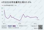能源内参|4月全社会用电量同比增5.8%;国网电动汽车与滴滴开展新零售合作