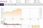 今日午盘:通信板块活跃 创业板指半日涨逾2%