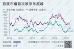商评 百度业绩滑落股价下泻 李彦宏如何重造管理层?