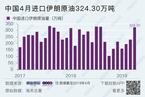 中国4月大幅增加进口伊朗原油 恢复美国原油进口