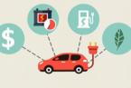 你會想購買純電動汽車嗎?