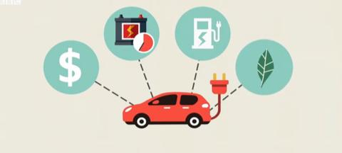 你会想购买纯电动汽车吗?