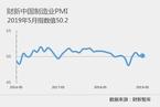 5月财新中国制造业PMI持平于50.2