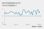 5月财新中国服务业PMI降至52.7