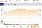 今日收盘:通信板块领涨 沪指缩量震荡涨0.86%