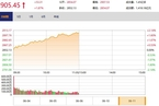 今日午盘:基建股走强 沪指涨1.87%再战2900点
