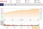 今日收盘:基建股爆发 沪指大涨逾2.5%收复2900点
