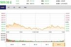 今日收盘:黄金概念拉升 沪指震荡收跌0.56%