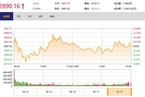 今日收盘:农业股领涨 沪指宽幅震荡微涨0.09%