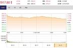 今日收盘:农业、黄金股回落 沪指涨幅收窄至0.96%
