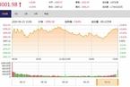 今日收盘:富时罗素纳A生效在即 沪指尾盘拉升涨0.5%