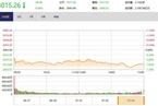 今日收盤:白馬股午后集體殺跌 滬指跳水下跌0.94%