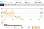 今日午盤:軍工股強勢領漲 滬指下跌0.27%考驗3000點