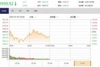今日午盤:新城控股第二日跌停 軍工地產聯袂領跌