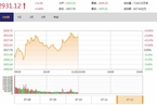 今日午盘:旅游股领涨 沪指震荡上扬涨0.46%