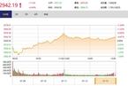 今日收盘:白马股获利回吐 沪指午后回落收涨0.4%