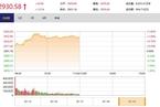 今日午盘:全线反弹地产领涨 沪指震荡涨逾1%