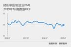 7月财新中国制造业PMI录得49.9 高于6月0.5个百分点