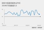 7月财新中国服务业PMI降至51.6 为五个月以来最低