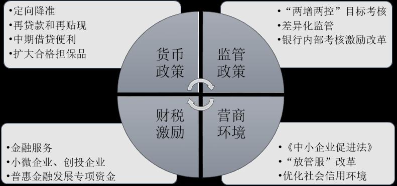 杨望:小微信贷不微,拐点将至?