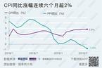 8月CPI同比涨幅持平于2.8%  PPI降幅扩大