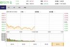 今日午盘:农业股逆势领涨 沪指高开低走跌0.36%