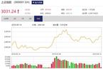今日收盘:地产、金融携手上涨 沪指拉涨0.75%迎中秋