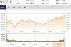 今日收盘:电子板块掀涨停潮 沪指涨0.46%再度逼近3000点