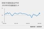 9月财新中国制造业PMI录得51.4 连升三月