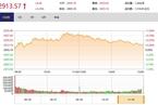 今日收盘:多只科技股杀跌 创业板指午后跳水跌0.67%