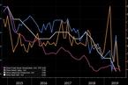 【数据前瞻】GDP增速或低于6% 关注贸易和通胀数据