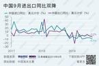 【数据图解】中国9月进出口双降 前三季度中美贸易总值同比下滑15%