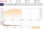 今日午盘:中美经贸磋商积极推进 大盘高开高走涨逾1%
