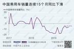 【数据图解】中国新能源汽车销量连续三个月同比下滑