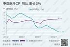 【数据图解】9月CPI进入