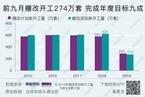 【数据图解】前九月棚改开工量274万套 完成年度目标九成