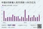 【数据图解】中国9月新增人民币贷款1.69万亿元  M2同比增长8.4%