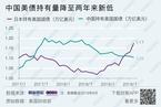 【数据图解】9月生猪存栏量同比降四成/中国持有美债金额降至两年来新低