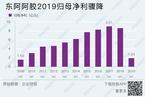 【研报精华】东阿阿胶业绩再下滑 18次提价致产品滞销库存承压