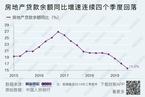 【数据图解】房地产贷款余额同比增速连续四个季度回落