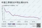 【数据图集】中国三季度GDP同比增速降至6.0%