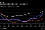 【地产】写字楼空置率升至十年高位 经济放缓影响显现